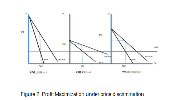 Profit Maximization under price discrimination