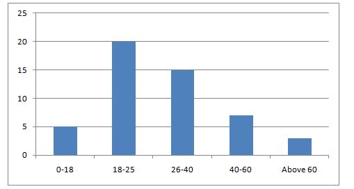 Column Chart - Assignment Help in UK
