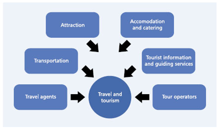 Hospitality Provision in TT Sector Assignment STA 2