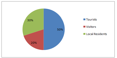 Pie Chart - Assignment Help in UK