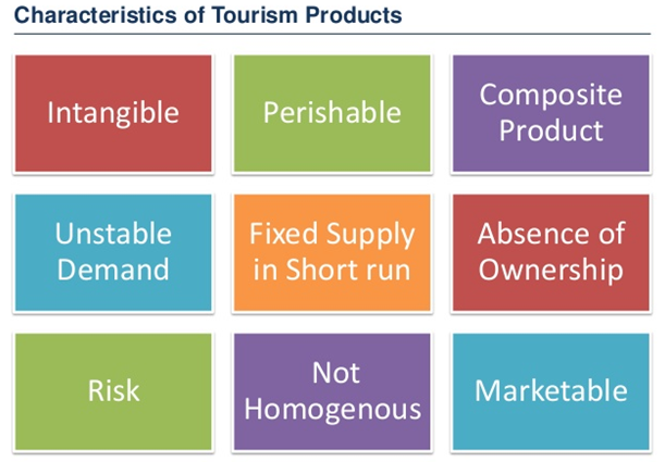characteristics of tourism - Assignment Help in UK