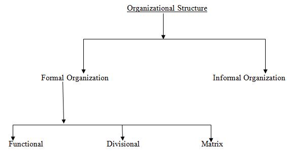 Unit 3 Aspects of Organizational Behavior Assignment CAPCO 3