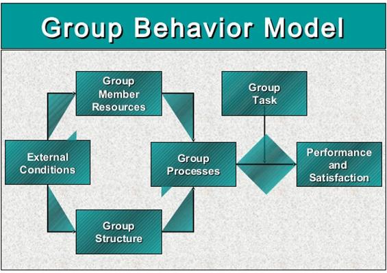 Unit 3 Aspects of Organizational Behavior Assignment CAPCO 8
