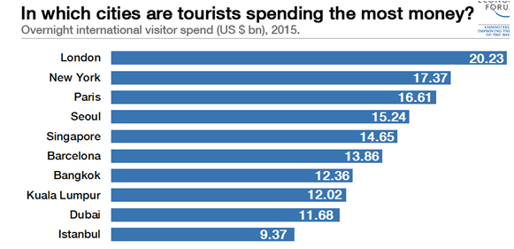 in which cities are tourist spending the most time - Assignment Help in UK