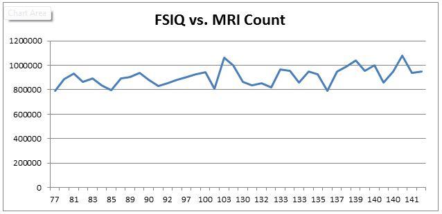 FSIQ and MRI Count