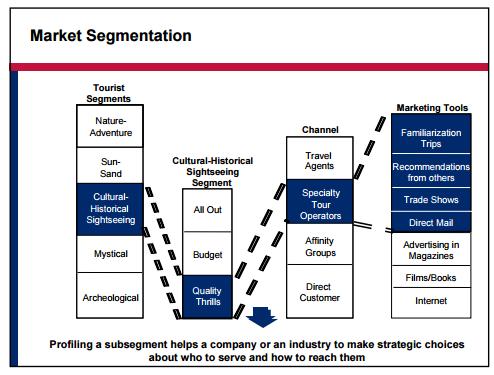 market segmentation - Assignment Help UK