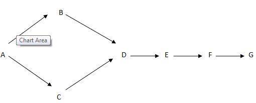 Daigram 2