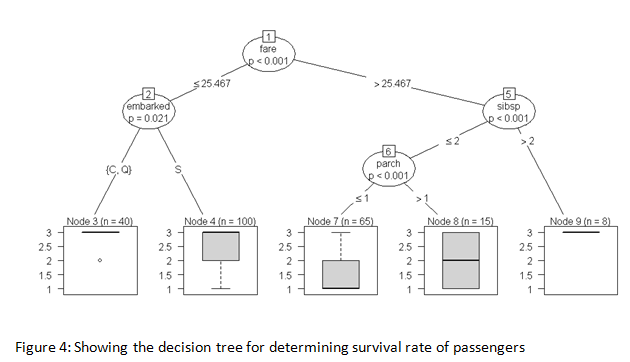 decision tree for determining survival rate of passengers