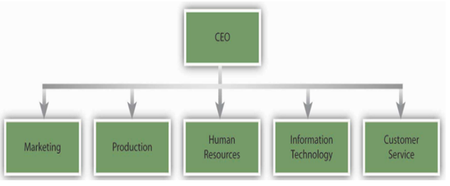 compare and contrast organizational structure and culture of two companies Learn about mechanistic vs organic organizational structure (contingency theory) - online mba, online mba courses, t burns, gm stalker, mechanistic, organic, organizational structure, contingency theory.