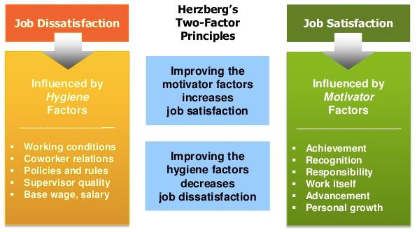 Herzberg theories - Assignment Help UK