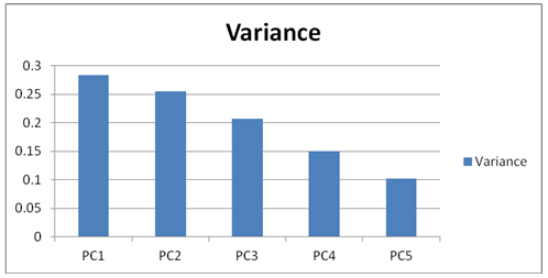 2.0	Identifying Variables of Significance
