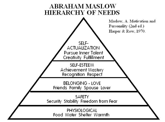 Maslow's & Herzberg theories - Assignment Help UK
