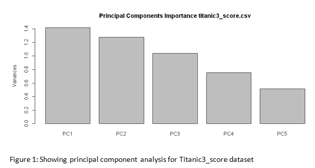 principal component analysis for Titanic3_score dataset