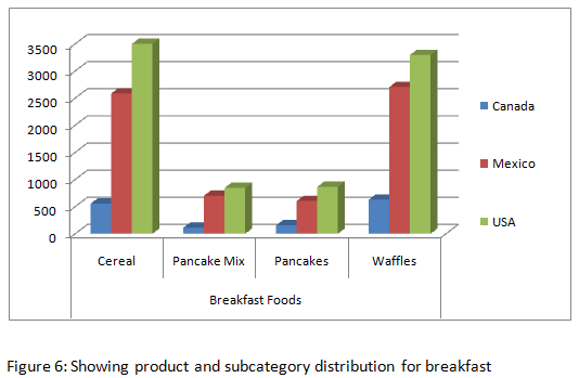 product and subcategory distribution for breakfast