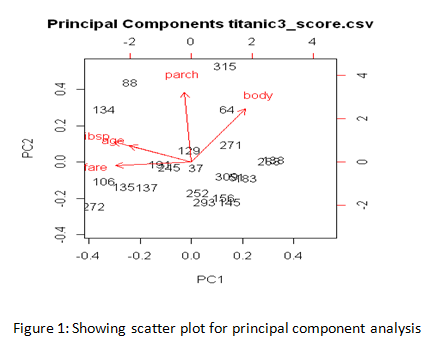 scatter plot for principal component analysis
