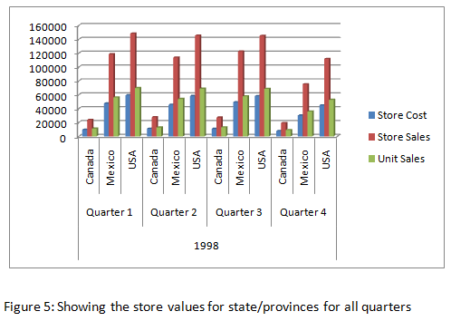 store values for state/provinces for all quarters