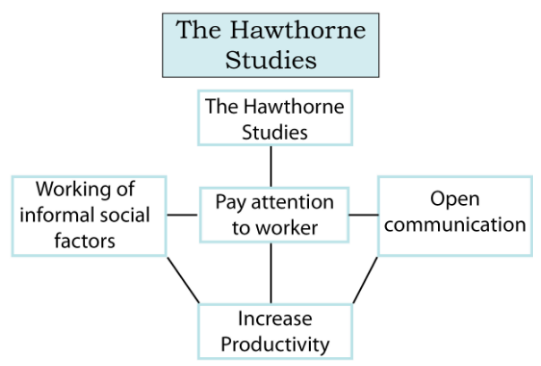 the hawthorne studies - Assignment Help UK