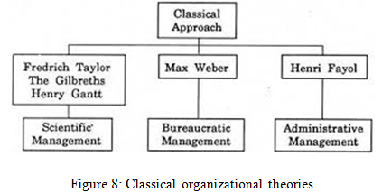classical organisational theory Definition of organization theory: study of organizational designs and organizational structures, relationship of organizations with their external environment,.