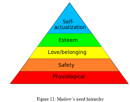 Maslow's need hierarchy - Assignment Help UK
