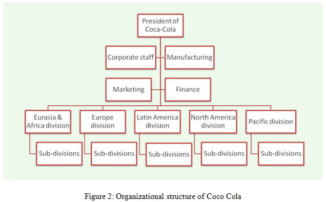 Organizational structure of Coco Cola - Assignment Help UK