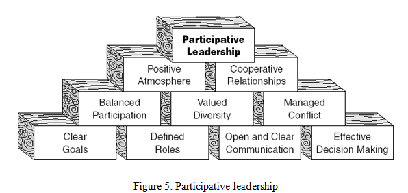 Participative leadership - Assignment Help UK