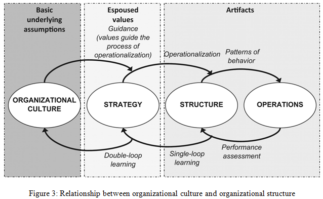Relationship between organizational culture and organizational structure - Assignment Help UK