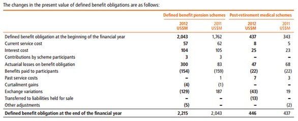 Changes in Present Value of Defined Benefit Plan for the year