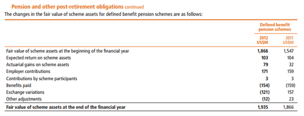 Changes in the valuation of Fair Value of Assets for the year