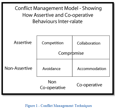 sia compliant conflict resolution and management 3 common workplace conflicts – scenarios & resolutions by ryan january 18, 2017 common workplace conflict scenarios & resolution strategies for management  dealing with workplace conflicts frustrated with the lack of resolution in any organization, conflicts, both major and minor, may arise  conflict resolution techniques for leaders.