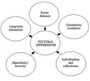 MGM5640 Cross Cultural Management Assessment