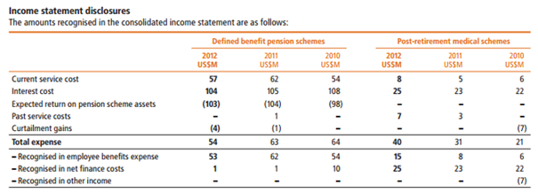 Income Statement of BHP Billiton