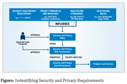Indentifying Security and Privacy Requirements
