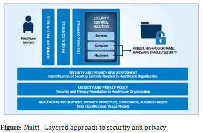 Multi - Layered approach to security and privacy