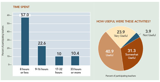 Showing Time Spent by Teachers on Children of Primary Class Children
