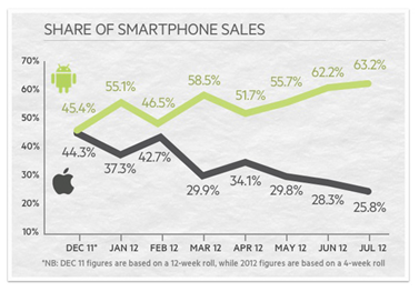 Mobile Telephones Market