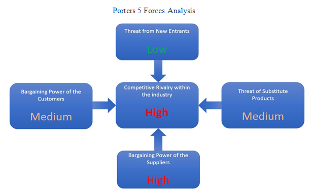 Porters 5 Forces Analysis - Assignment Help UK