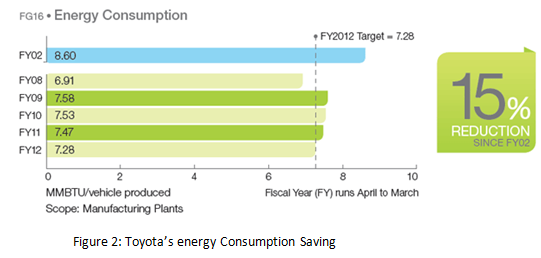 Toyota's energy Consumption Saving