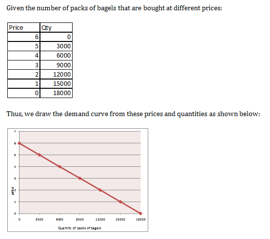 demand curve 1