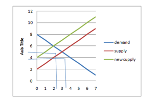 new supply curve