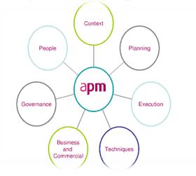 APM - Assignment Help UK