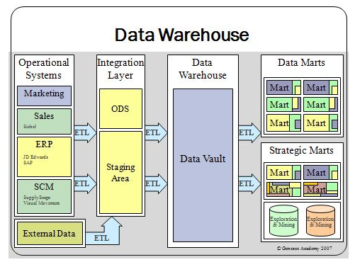 CIS 2002 Data Warehousing Assessment