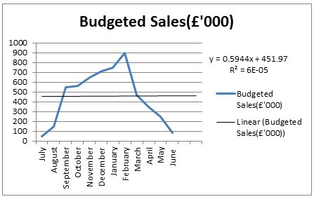 forecasting the budgeted