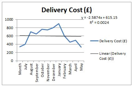forecasting the delivery