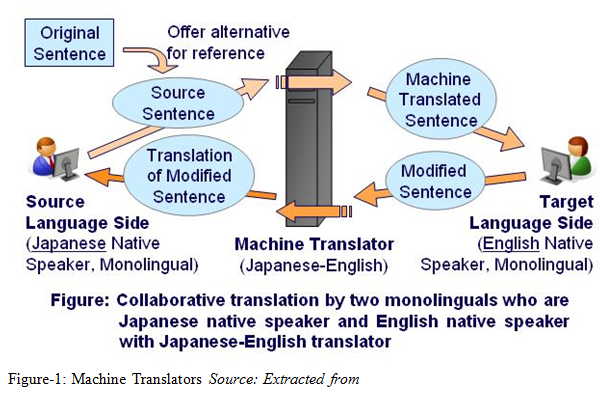 Machine Translators Source: Extracted from
