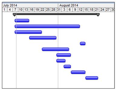 Network Chart - Assignment Help UK
