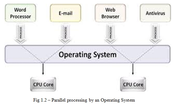Parallel processing by an Operating System - Assignment Help UK
