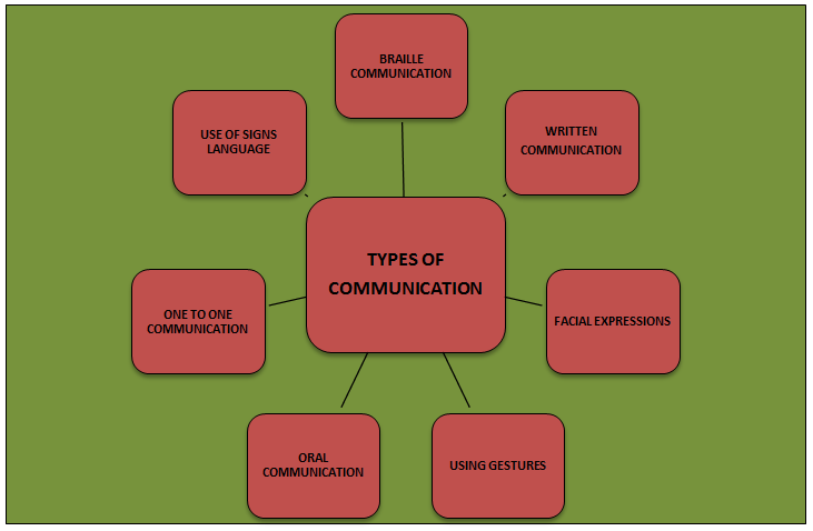 TYPES OF COMMUNICATION - Assignment Help