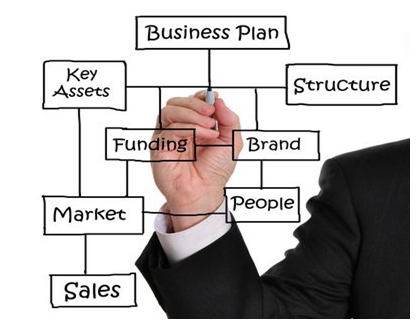 Business Objectives And Plans