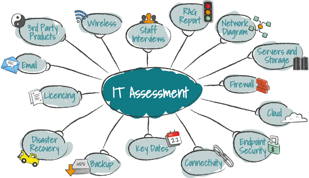 IT Risk Assessment Report