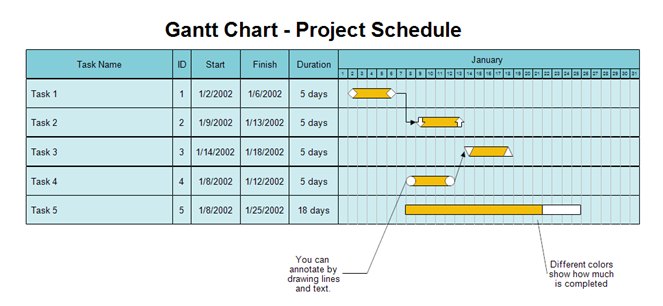 Gantt chat - Assignment Help